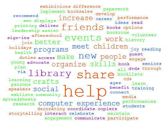 Word cloud of volunteer opportunities